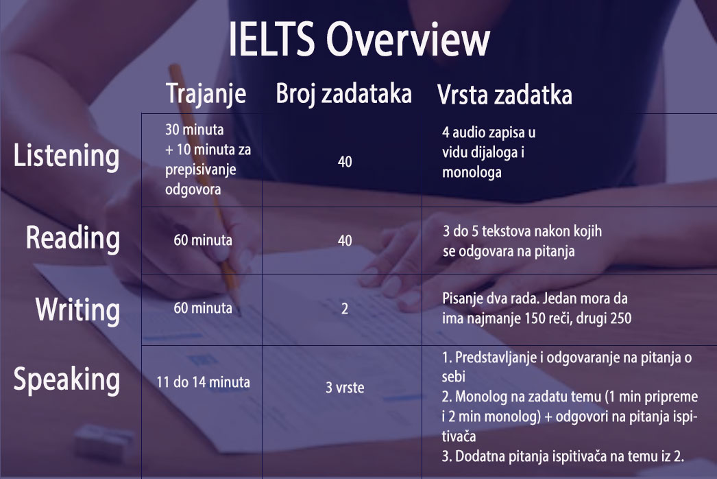 IELTS format